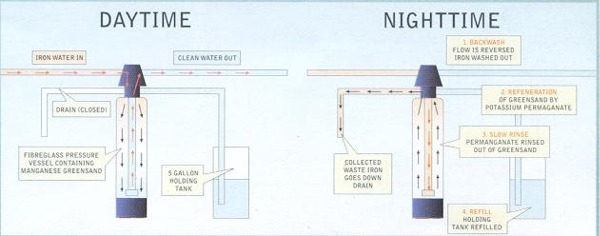chart shows two iron filters diagrams. One diagram is for the daytime and the other is for nighttime. During the daytime, water flows into the head of the filter, arrows show the direction of the water as it enters and flows down through the unit. The water then flows up through a pipe inside the filter and exits from the head to the right. At nighttime, the arrows indicate the flow of water down through the pipe in the center of the filter. The water then exit a pipe just before the head of the filter, which is the water being sent down the drain.